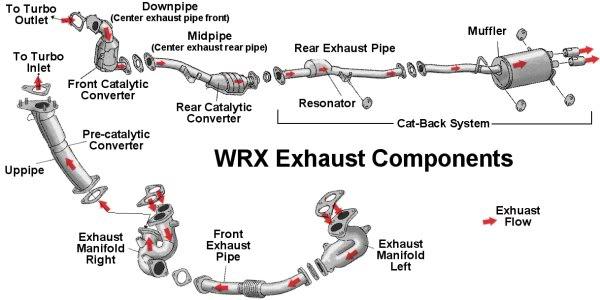 Fuse Box 1997 Subaru Impreza - Wiring Diagram